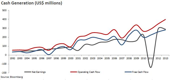 cash generation