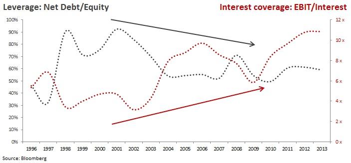 CNR - debt