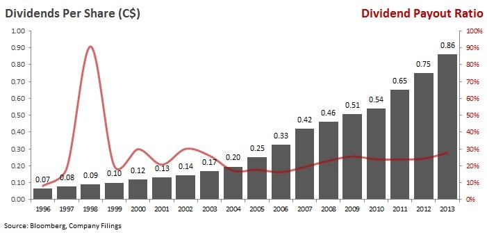 CNR - Dividend Graph