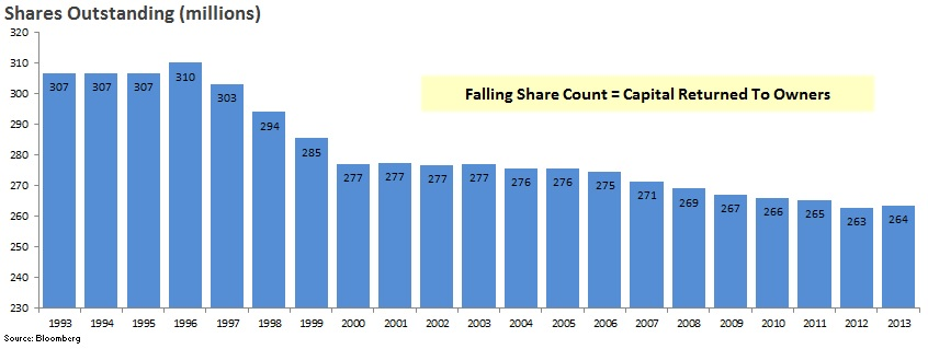Share Count Graph